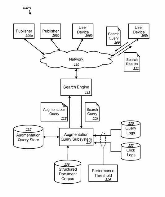 Rapporto fra Motore di Ricerca e augmentation queries