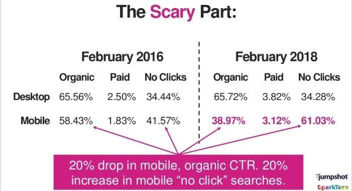 Situazione dei risultati organici a confronto su desktop e mobile e negli anni 2016-2018