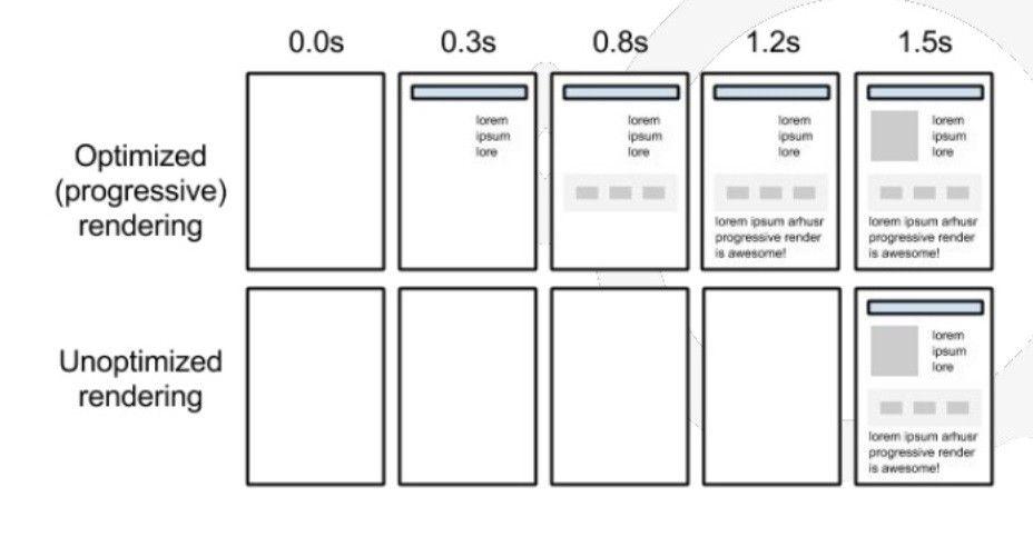 Differenza nei tempi di visualizzazione di un sito in base all'ottimizzazione tecnica